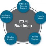 IT as a Service (ITSM)
