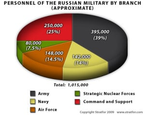russian military composition2 300x237 Prophecy   The Sleeping Giant