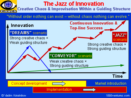 innovation_structure_x_chaos_6x4