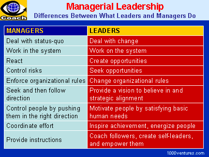 mgmt_vs_leadership_6x4