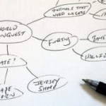 Learn To Speed Read Using Mind Maps
