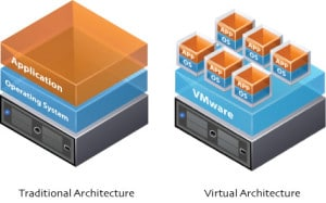 traditional vs virtual 300x187 Learn About Computer Virtualization