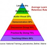 Learning Pyramid 300x251 150x150 The Importance of Computer Training