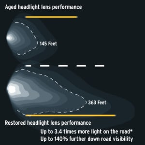 headlight_chart