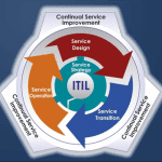 An Introduction To ITIL