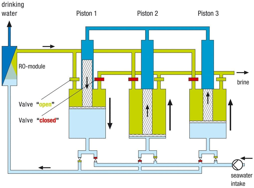 The Many Implementation Of Reverse Osmosis Robert Jr Graham
