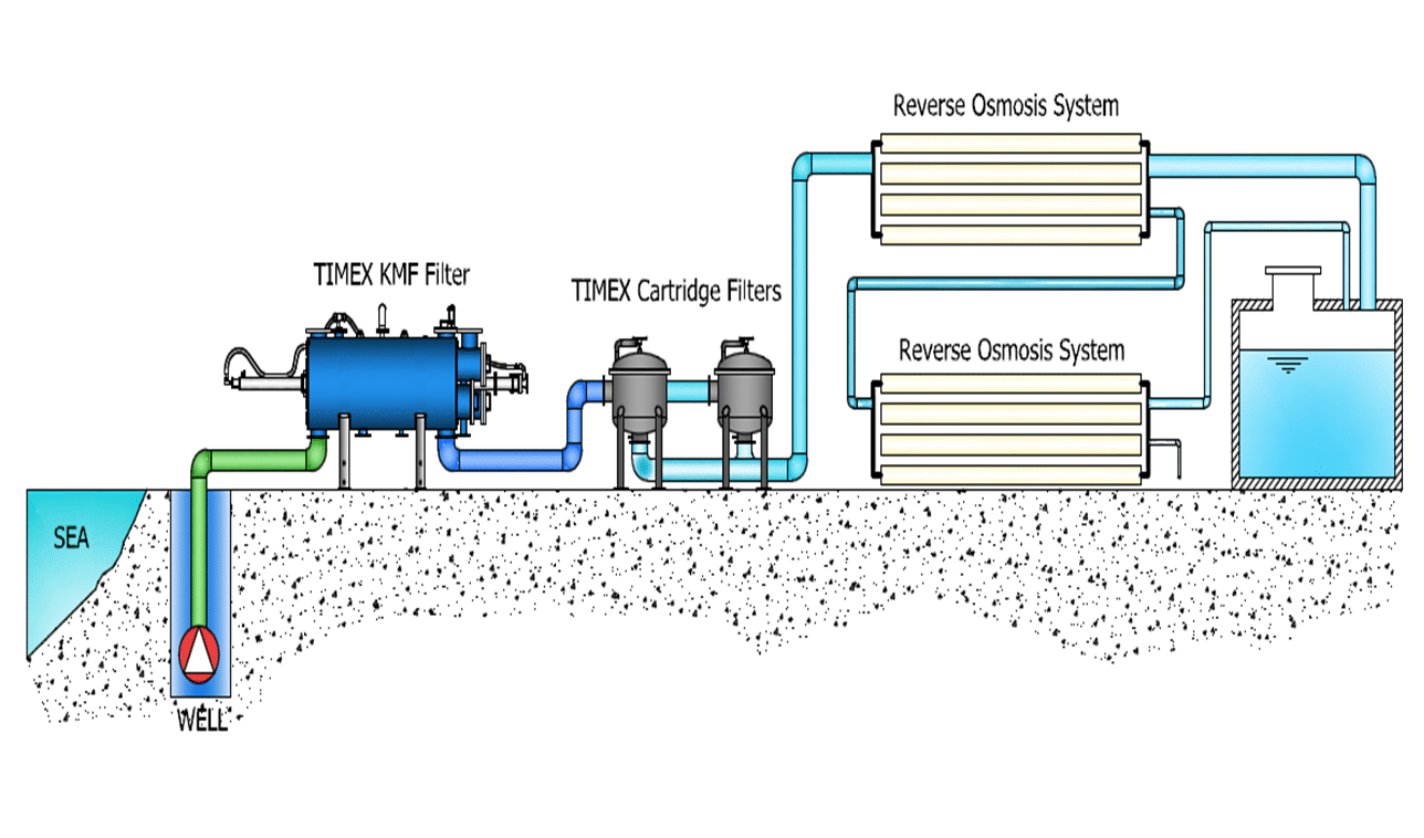 About Revers... Reverse Osmosis Solved Example