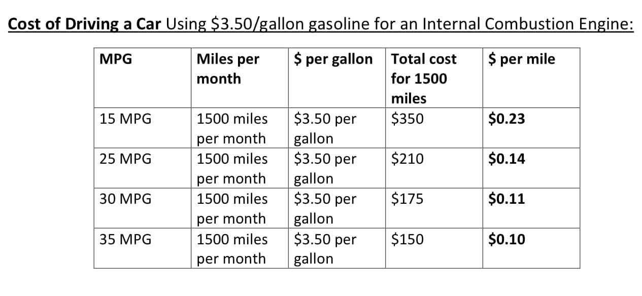 Cost Of Owning Diesel Car Vs Gas Car