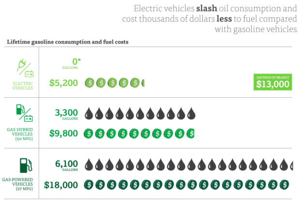 Electric cars and also the savings that you just will get - Car fuel consumption comparison table ...