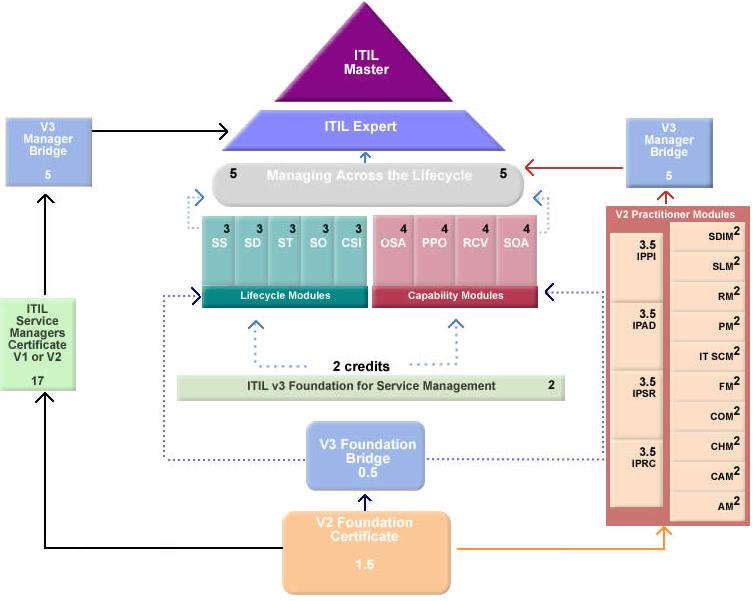 Understanding ITIL Qualification Paths