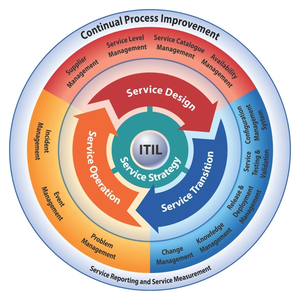 Itil v3 explained robert jr graham for Itil v3 templates